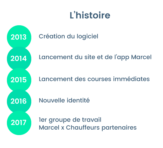 histoire-marcel